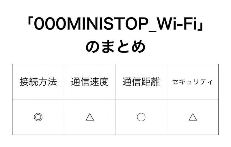 「000MINISTOP_Wi-Fi」のまとめ
