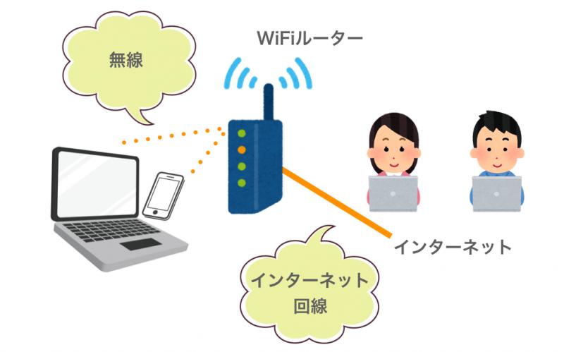 インターネットが繋がる仕組みの説明図