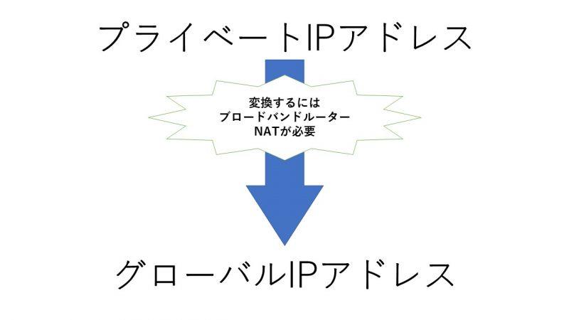 プライベートIPとグローバルIP