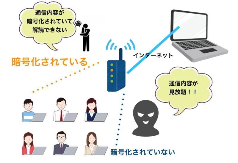暗号化されている通信とされていない通信の説明図