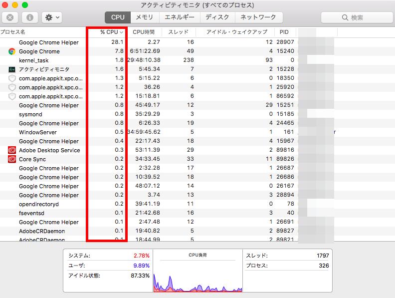 CPUの値一覧の図