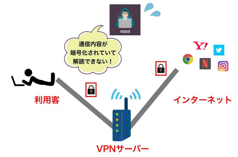 VPNの説明図