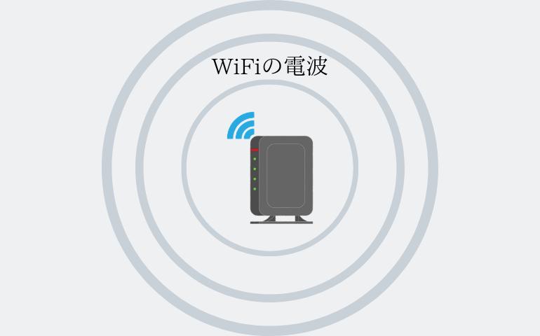 WiFiルーターの電波は円形状に広がる