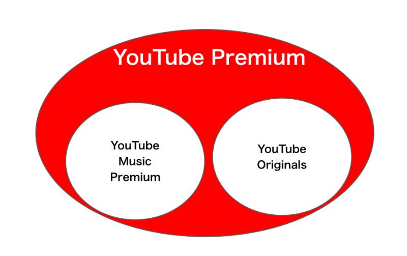 有料版YouTubeプレミアムの内容の図