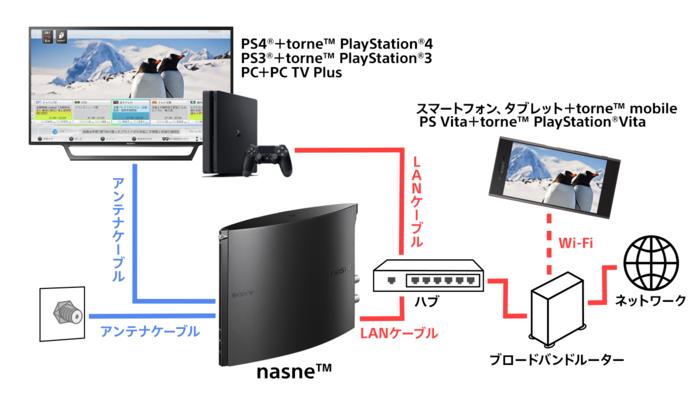 ネットワークレコーダー『nasne』を使ってテレビを見る