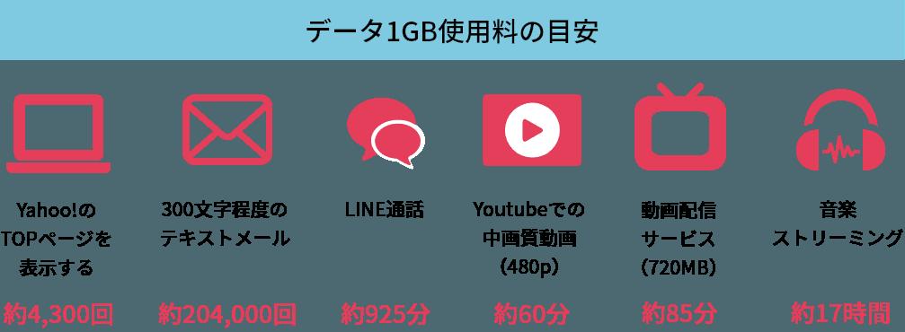 データ1GB使用料の目安
